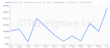 Price overview for flights from Fort Lauderdale to Detroit