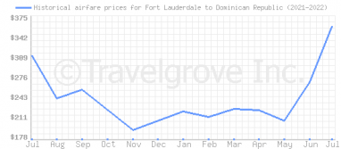 Price overview for flights from Fort Lauderdale to Dominican Republic
