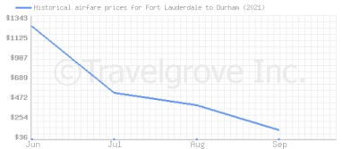Price overview for flights from Fort Lauderdale to Durham