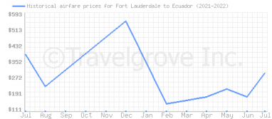 Price overview for flights from Fort Lauderdale to Ecuador