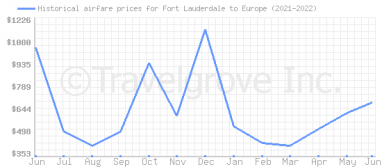 Price overview for flights from Fort Lauderdale to Europe