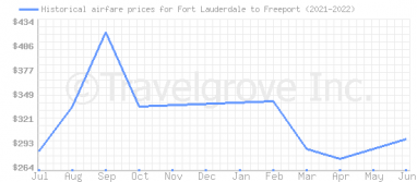 Price overview for flights from Fort Lauderdale to Freeport