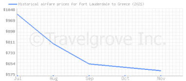 Price overview for flights from Fort Lauderdale to Greece