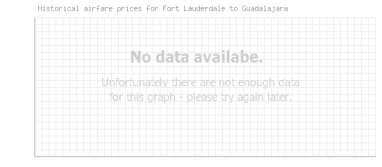 Price overview for flights from Fort Lauderdale to Guadalajara