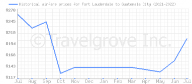 Price overview for flights from Fort Lauderdale to Guatemala City