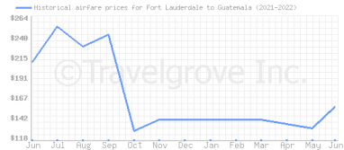 Price overview for flights from Fort Lauderdale to Guatemala