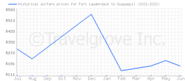 Price overview for flights from Fort Lauderdale to Guayaquil