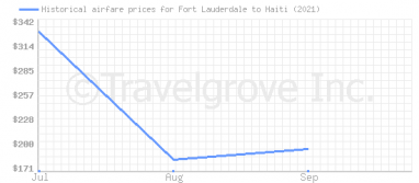 Price overview for flights from Fort Lauderdale to Haiti
