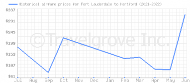 Price overview for flights from Fort Lauderdale to Hartford