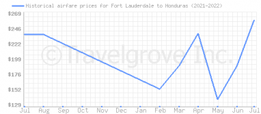 Price overview for flights from Fort Lauderdale to Honduras
