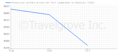 Price overview for flights from Fort Lauderdale to Honolulu