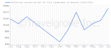 Price overview for flights from Fort Lauderdale to Houston