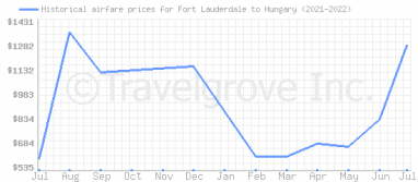 Price overview for flights from Fort Lauderdale to Hungary