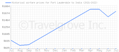 Price overview for flights from Fort Lauderdale to India