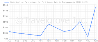 Price overview for flights from Fort Lauderdale to Indianapolis