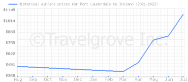 Price overview for flights from Fort Lauderdale to Ireland