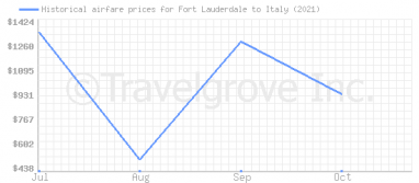 Price overview for flights from Fort Lauderdale to Italy