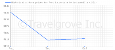 Price overview for flights from Fort Lauderdale to Jacksonville