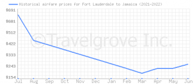 Price overview for flights from Fort Lauderdale to Jamaica