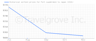 Price overview for flights from Fort Lauderdale to Japan