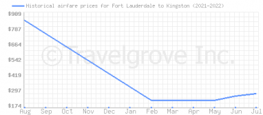Price overview for flights from Fort Lauderdale to Kingston