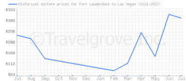 Price overview for flights from Fort Lauderdale to Las Vegas