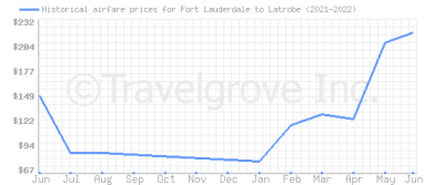 Price overview for flights from Fort Lauderdale to Latrobe