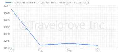 Price overview for flights from Fort Lauderdale to Lima