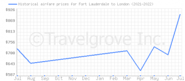 Price overview for flights from Fort Lauderdale to London