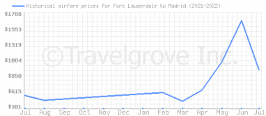 Price overview for flights from Fort Lauderdale to Madrid