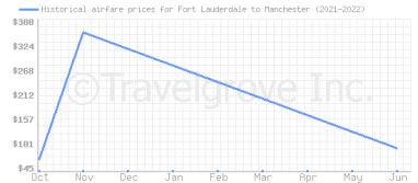 Price overview for flights from Fort Lauderdale to Manchester