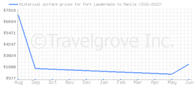 Price overview for flights from Fort Lauderdale to Manila