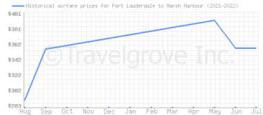 Price overview for flights from Fort Lauderdale to Marsh Harbour