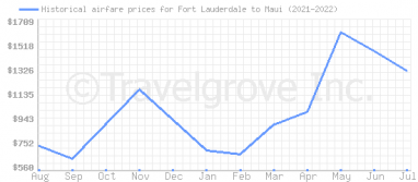 Price overview for flights from Fort Lauderdale to Maui