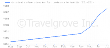 Price overview for flights from Fort Lauderdale to Medellin