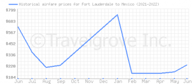 Price overview for flights from Fort Lauderdale to Mexico
