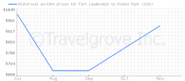 Price overview for flights from Fort Lauderdale to Middle East