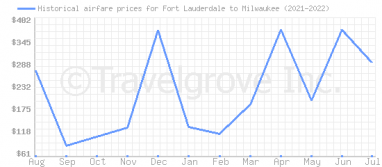 Price overview for flights from Fort Lauderdale to Milwaukee