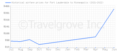 Price overview for flights from Fort Lauderdale to Minneapolis