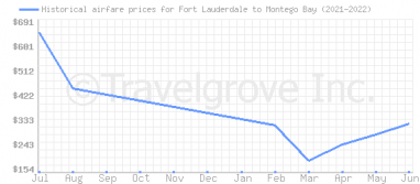 Price overview for flights from Fort Lauderdale to Montego Bay
