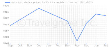Price overview for flights from Fort Lauderdale to Montreal