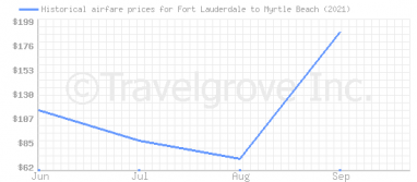 Price overview for flights from Fort Lauderdale to Myrtle Beach