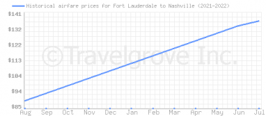 Price overview for flights from Fort Lauderdale to Nashville