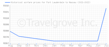 Price overview for flights from Fort Lauderdale to Nassau