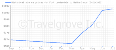 Price overview for flights from Fort Lauderdale to Netherlands