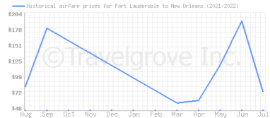 Price overview for flights from Fort Lauderdale to New Orleans