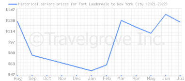 Price overview for flights from Fort Lauderdale to New York City