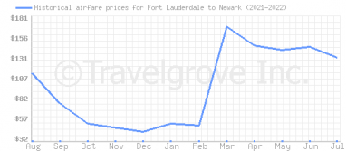 Price overview for flights from Fort Lauderdale to Newark