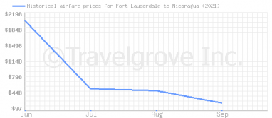 Price overview for flights from Fort Lauderdale to Nicaragua