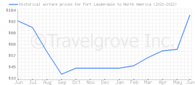 Price overview for flights from Fort Lauderdale to North America